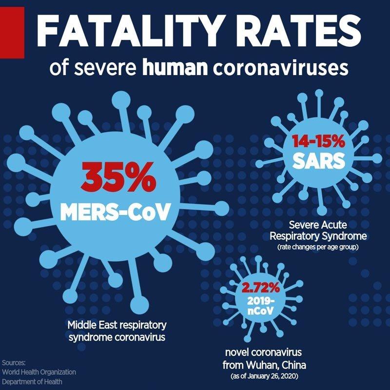 fatality rate of Coronavirus- IndoreHD